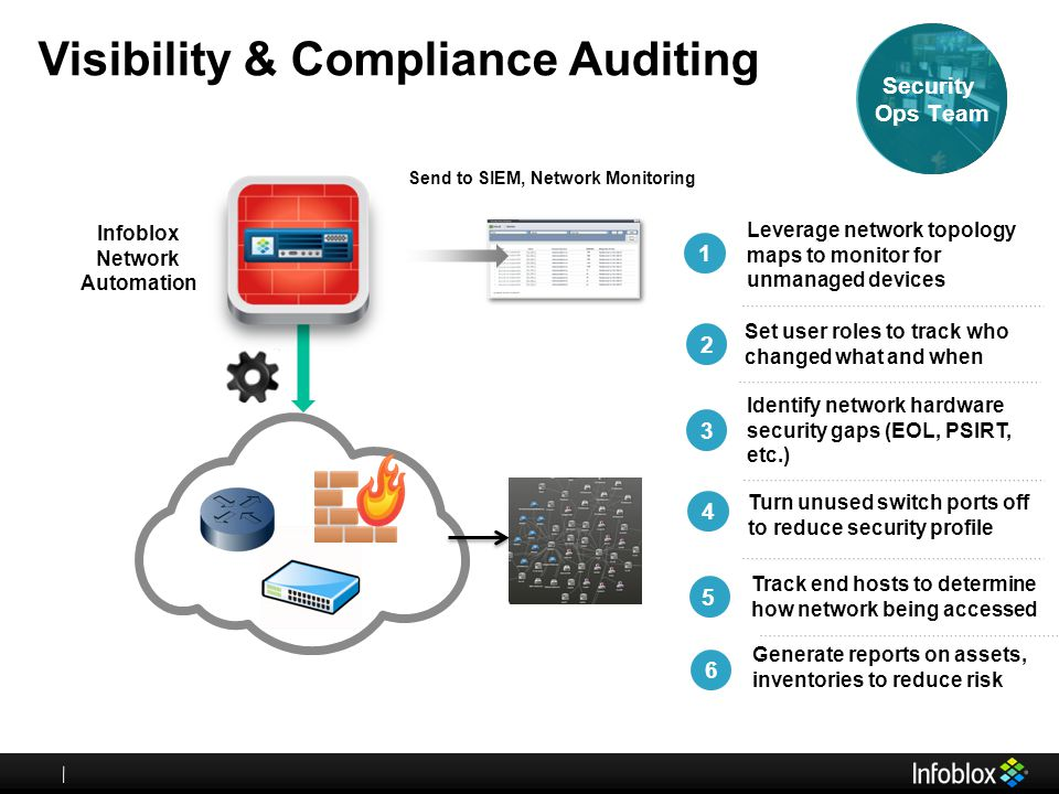 Visibility & Compliance Auditing