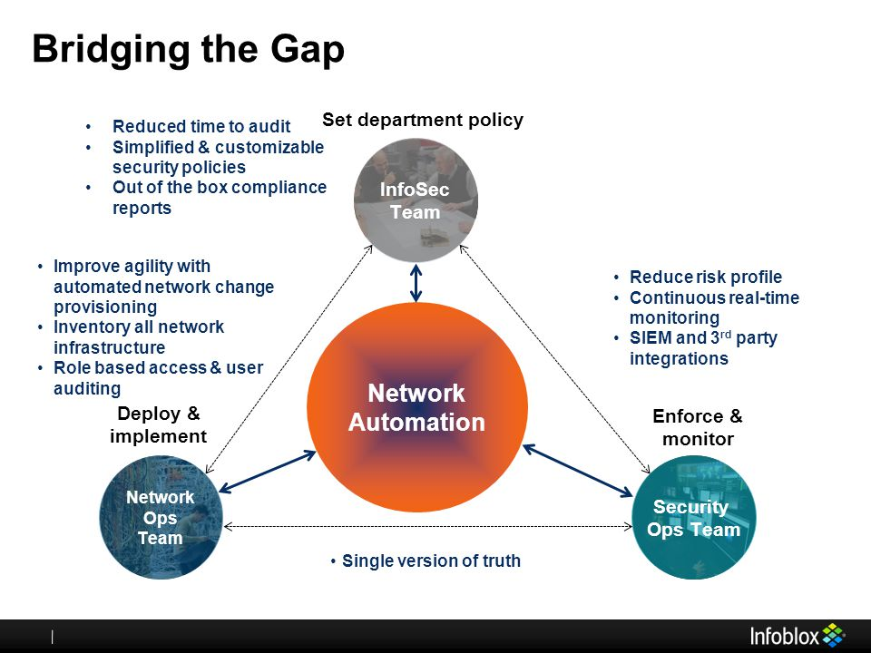 Bridging the Gap Network Automation Communication and reporting
