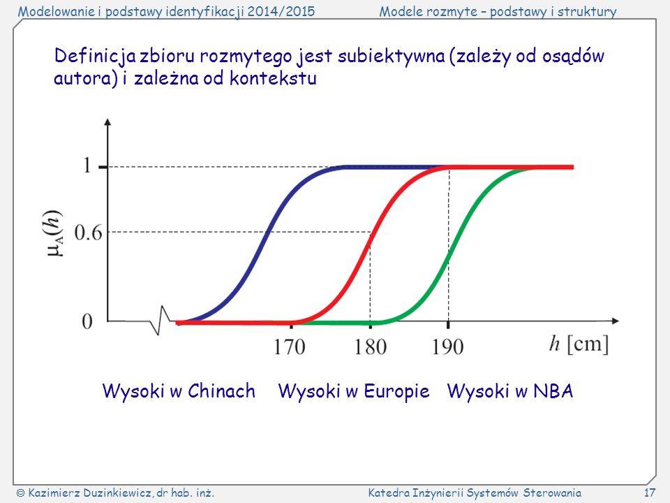 Wysoki w Chinach Wysoki w Europie Wysoki w NBA
