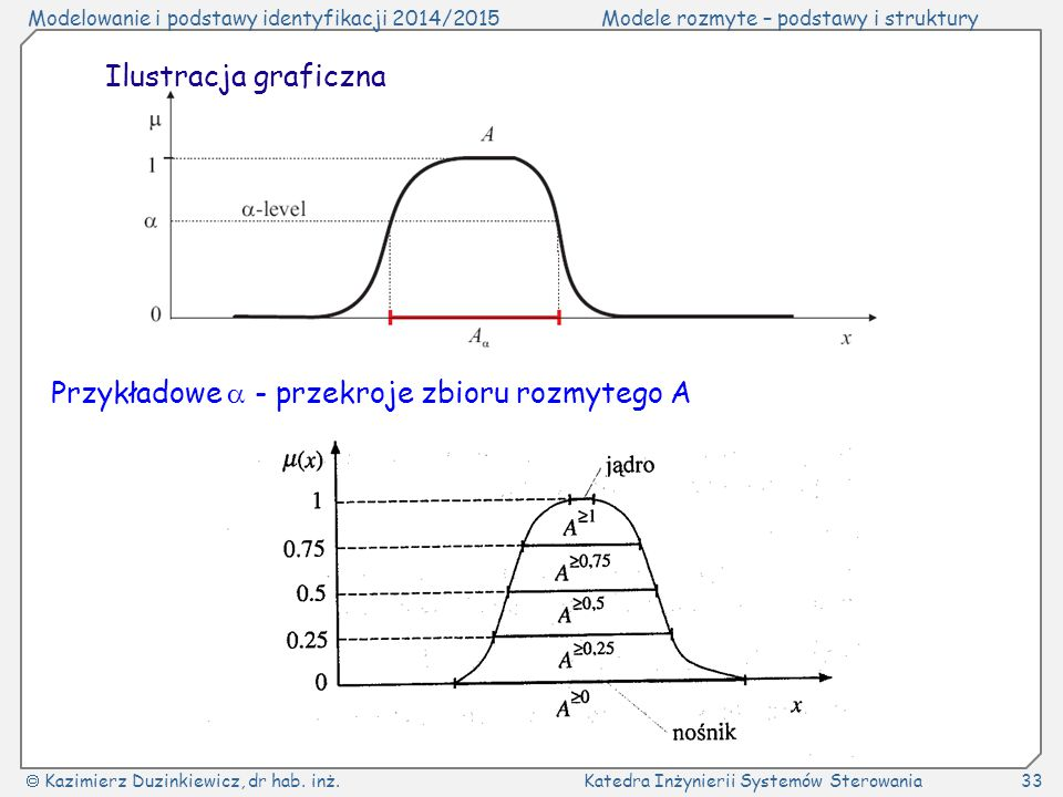 Ilustracja graficzna Przykładowe  - przekroje zbioru rozmytego A