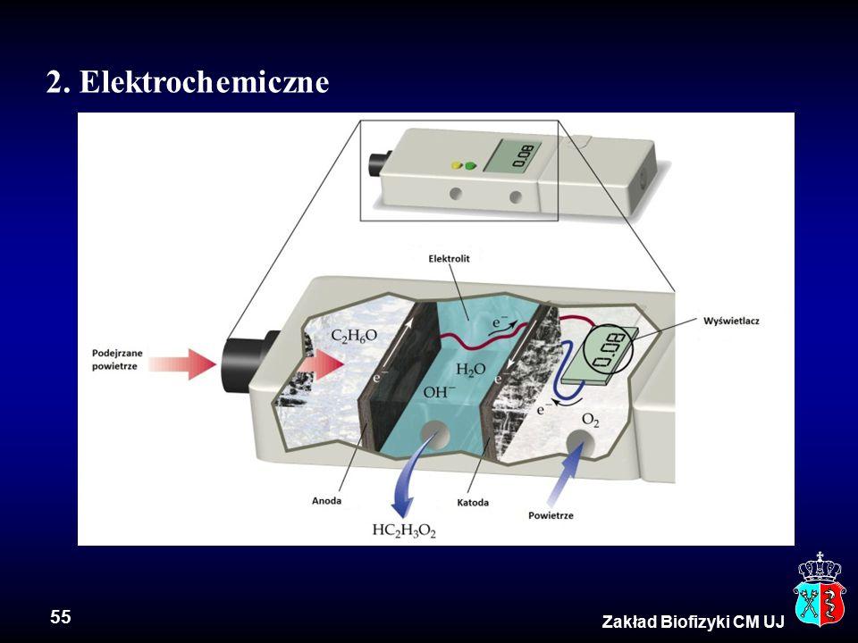 2. Elektrochemiczne Zakład Biofizyki CM UJ