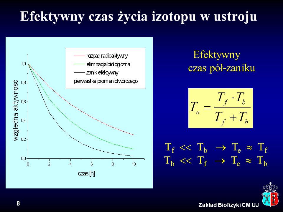 Efektywny czas życia izotopu w ustroju