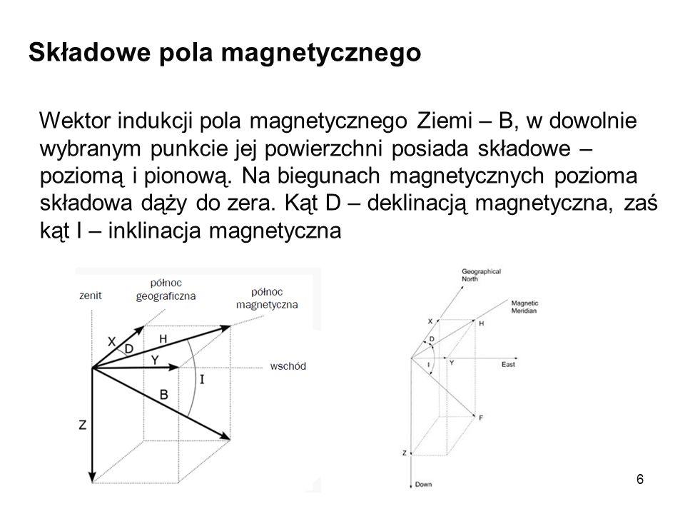 Składowe pola magnetycznego