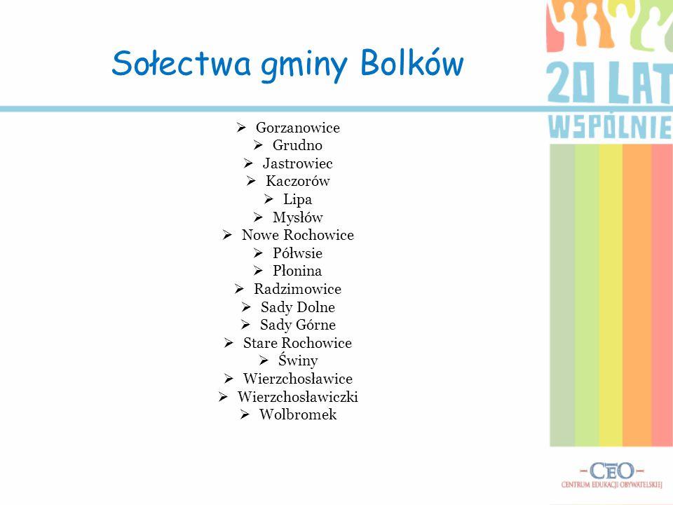 Sołectwa gminy Bolków Gorzanowice Grudno Jastrowiec Kaczorów Lipa