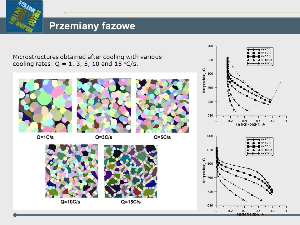 Przemiany fazowe Microstructures obtained after cooling with various cooling rates: Q = 1, 3, 5, 10 and 15 oC/s.