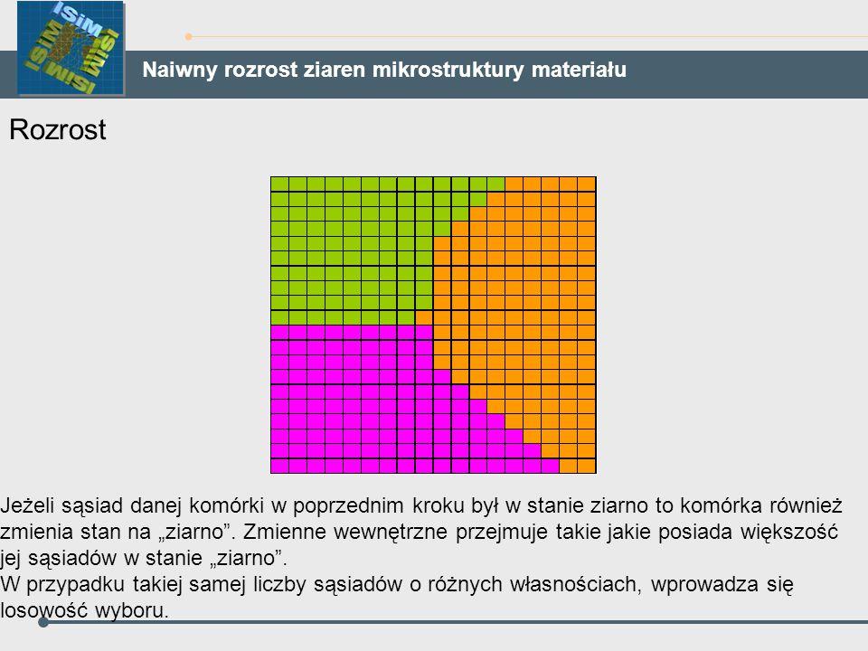 Rozrost Naiwny rozrost ziaren mikrostruktury materiału