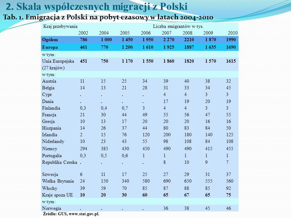 2. Skala współczesnych migracji z Polski