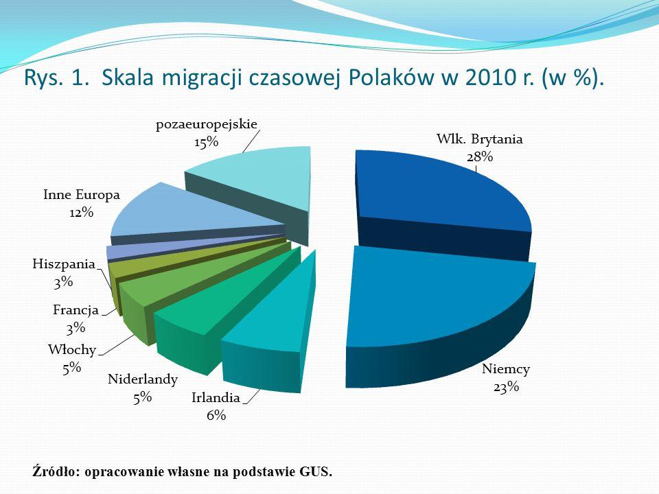 Rys. 1. Skala migracji czasowej Polaków w 2010 r. (w %).