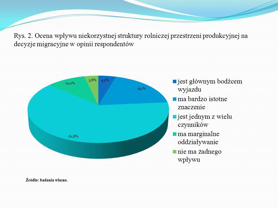 Rys. 2. Ocena wpływu niekorzystnej struktury rolniczej przestrzeni produkcyjnej na decyzje migracyjne w opinii respondentów