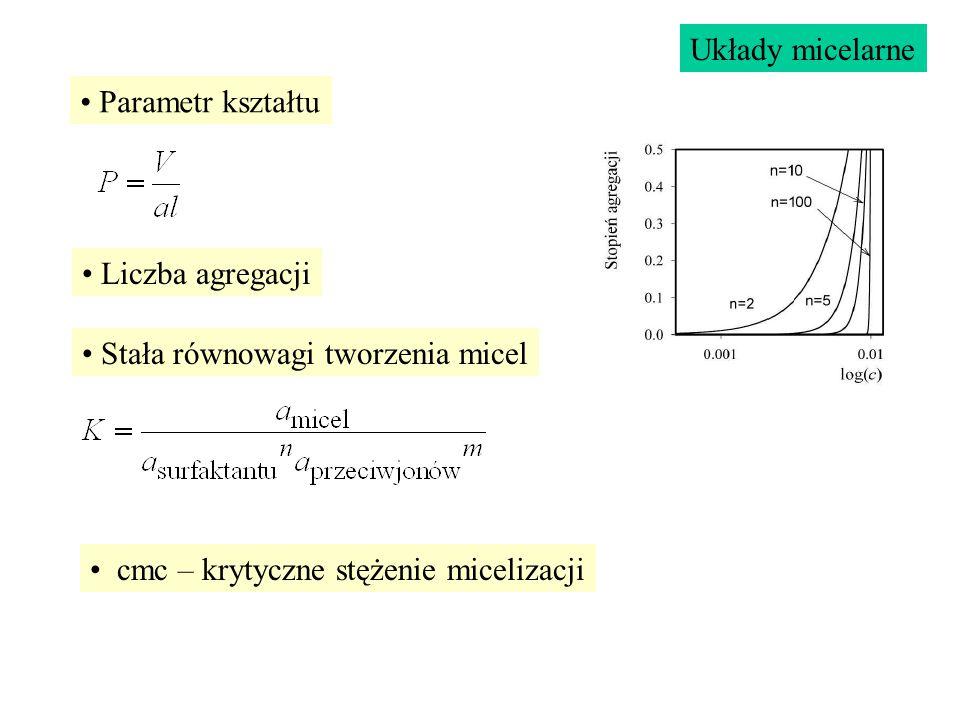Układy micelarne Parametr kształtu. Liczba agregacji.