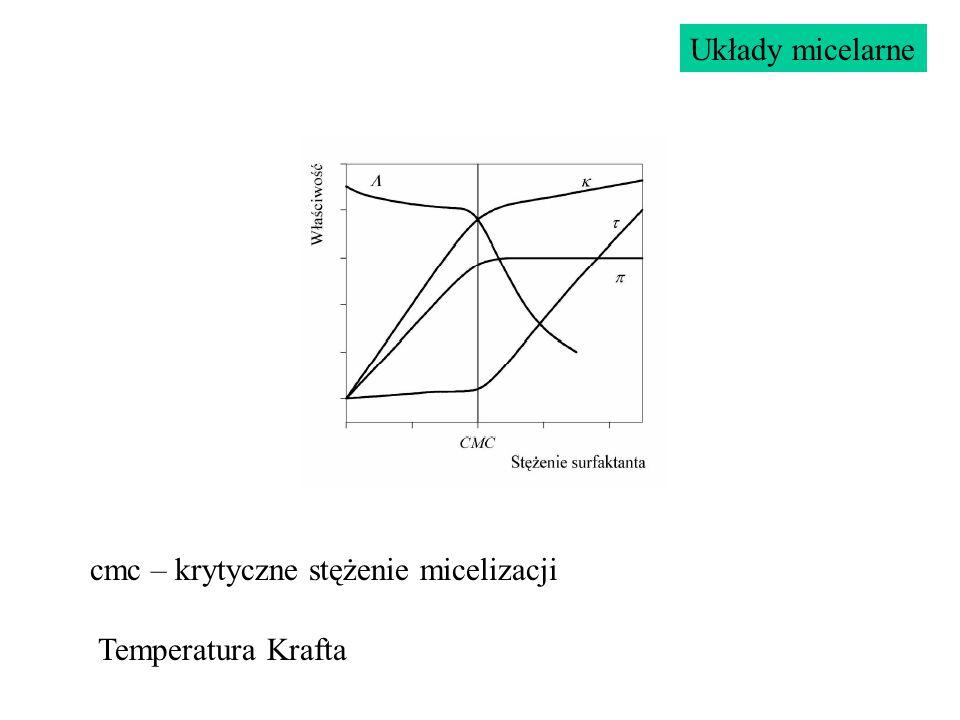 Układy micelarne cmc – krytyczne stężenie micelizacji Temperatura Krafta