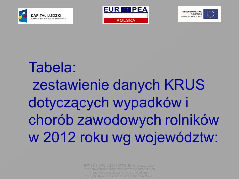 Tabela: zestawienie danych KRUS dotyczących wypadków i chorób zawodowych rolników. w 2012 roku wg województw: