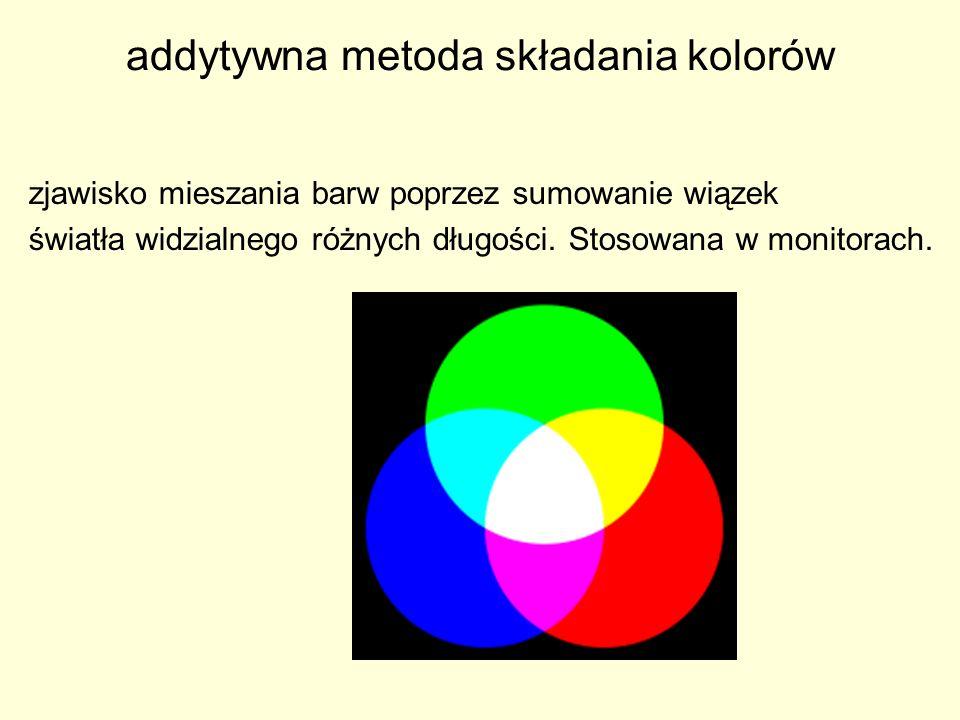 addytywna metoda składania kolorów