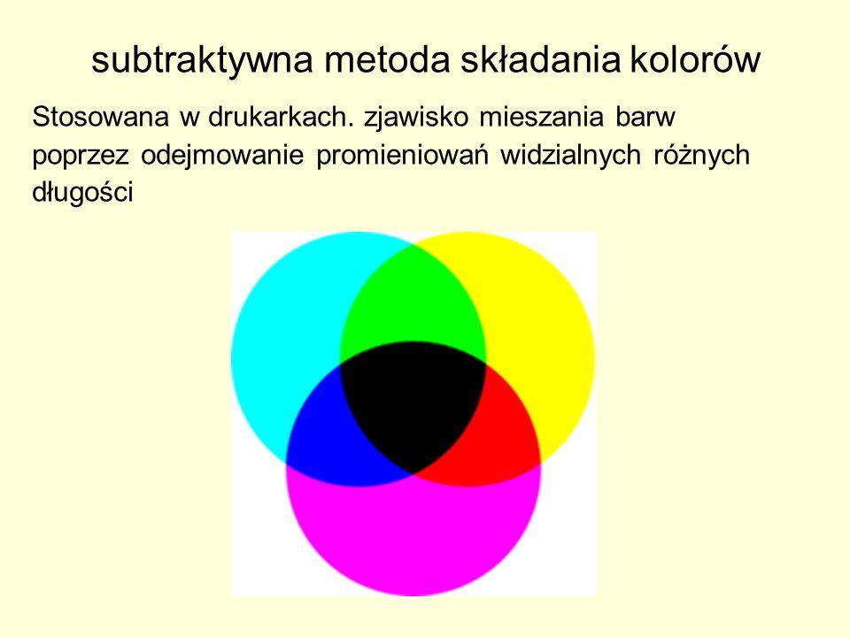 subtraktywna metoda składania kolorów