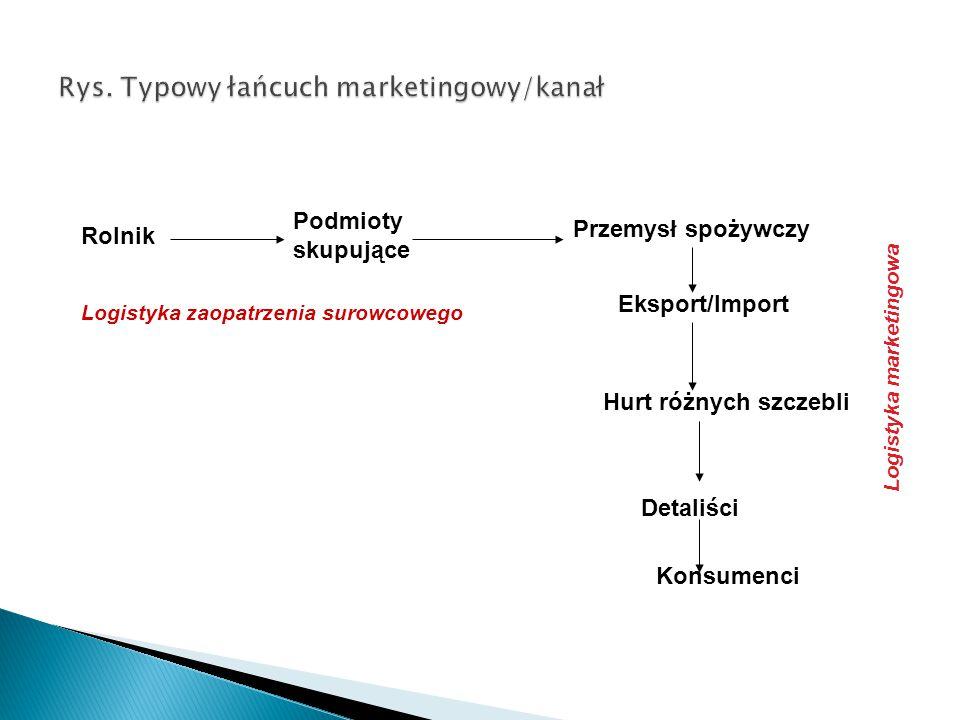 Rys. Typowy łańcuch marketingowy/kanał
