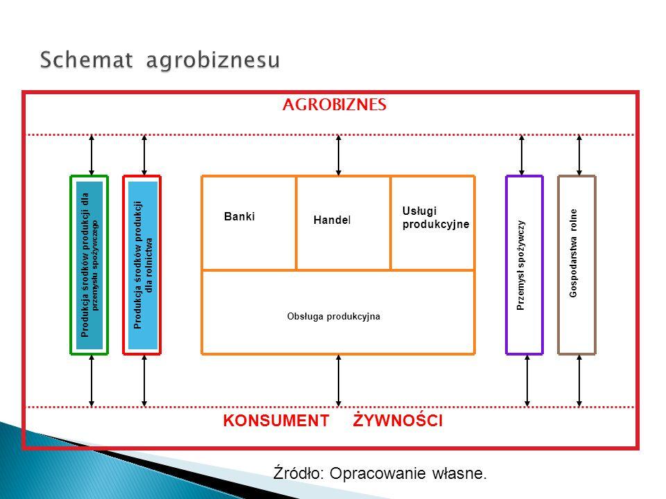 Schemat agrobiznesu AGROBIZNES KONSUMENT ŻYWNOŚCI
