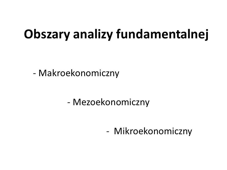 Obszary analizy fundamentalnej