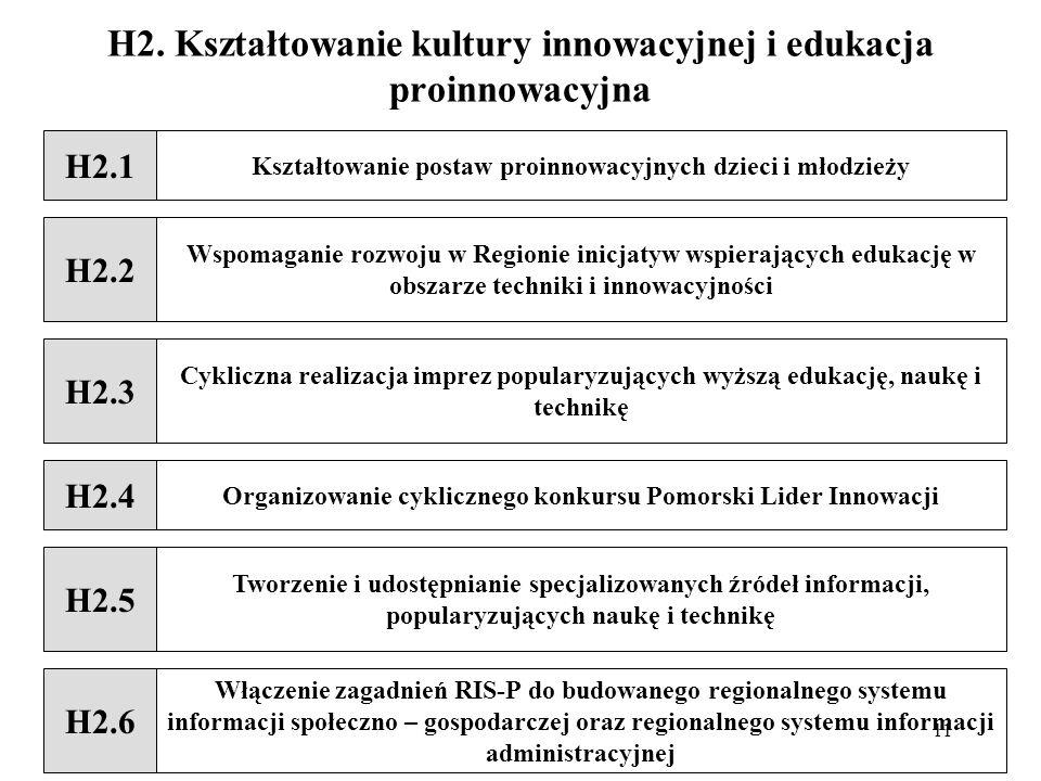 H2. Kształtowanie kultury innowacyjnej i edukacja proinnowacyjna