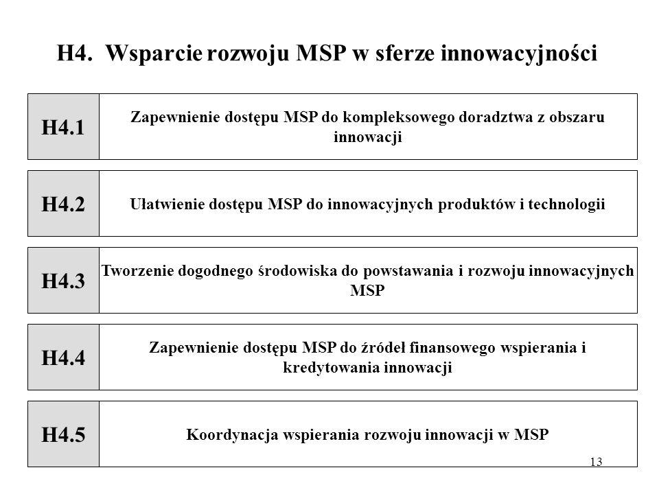 H4. Wsparcie rozwoju MSP w sferze innowacyjności