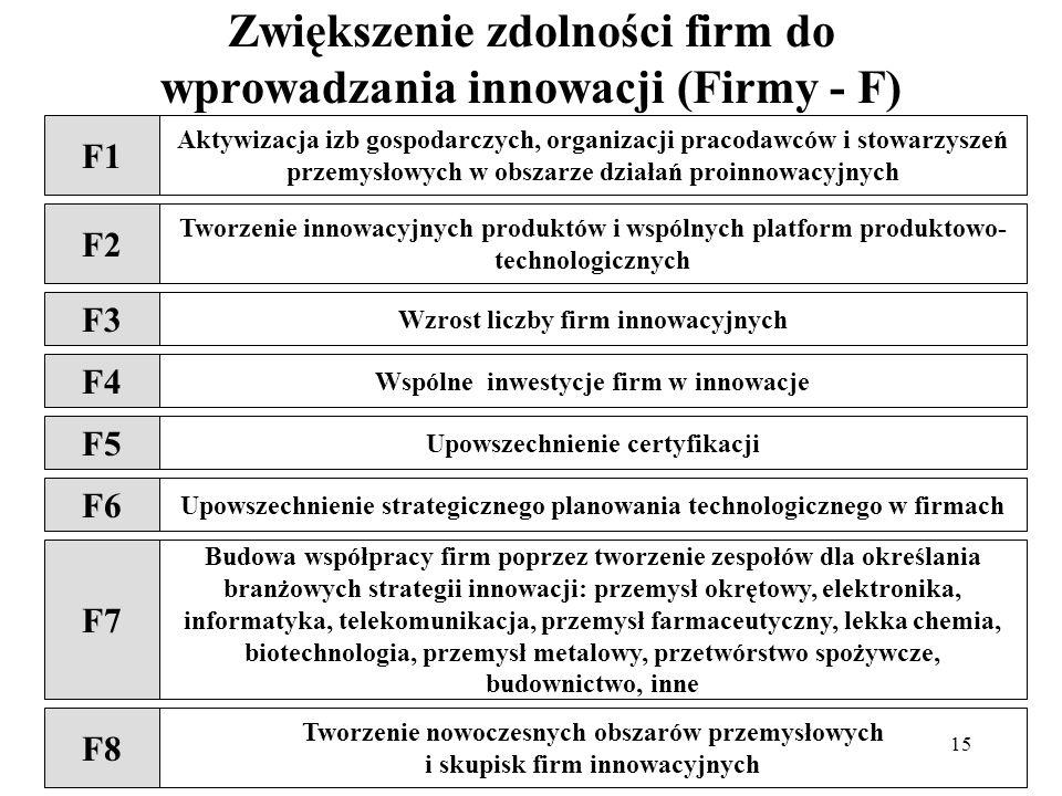 Zwiększenie zdolności firm do wprowadzania innowacji (Firmy - F)