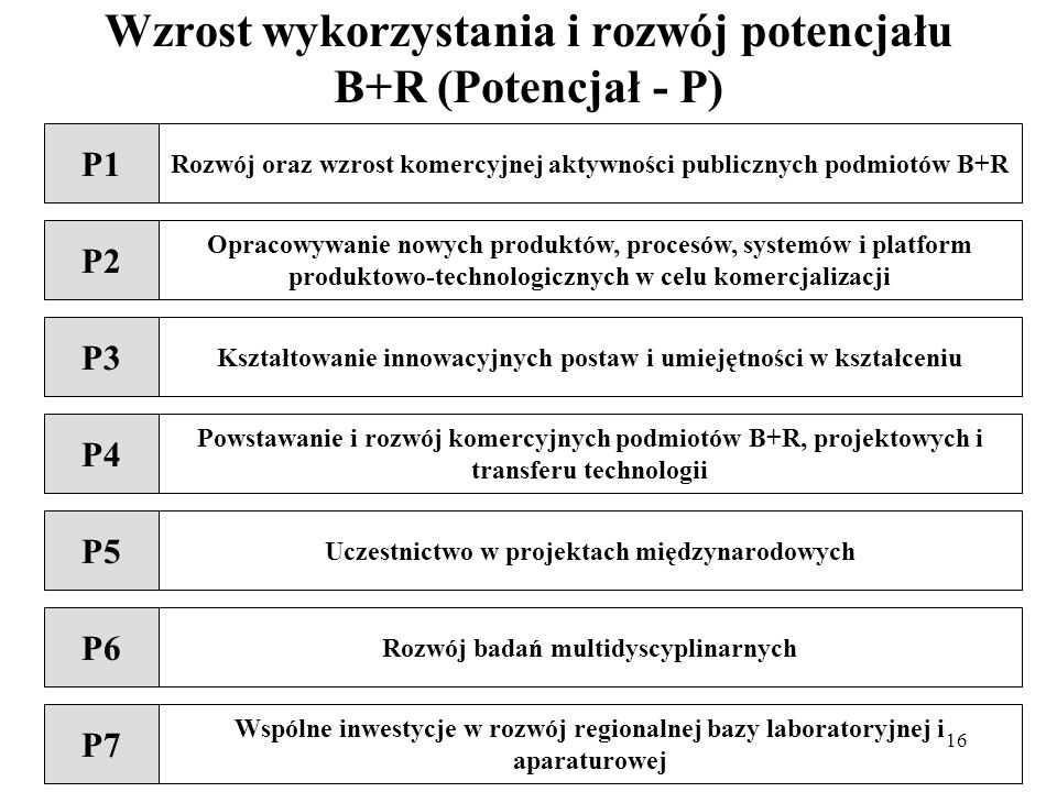 Wzrost wykorzystania i rozwój potencjału B+R (Potencjał - P)
