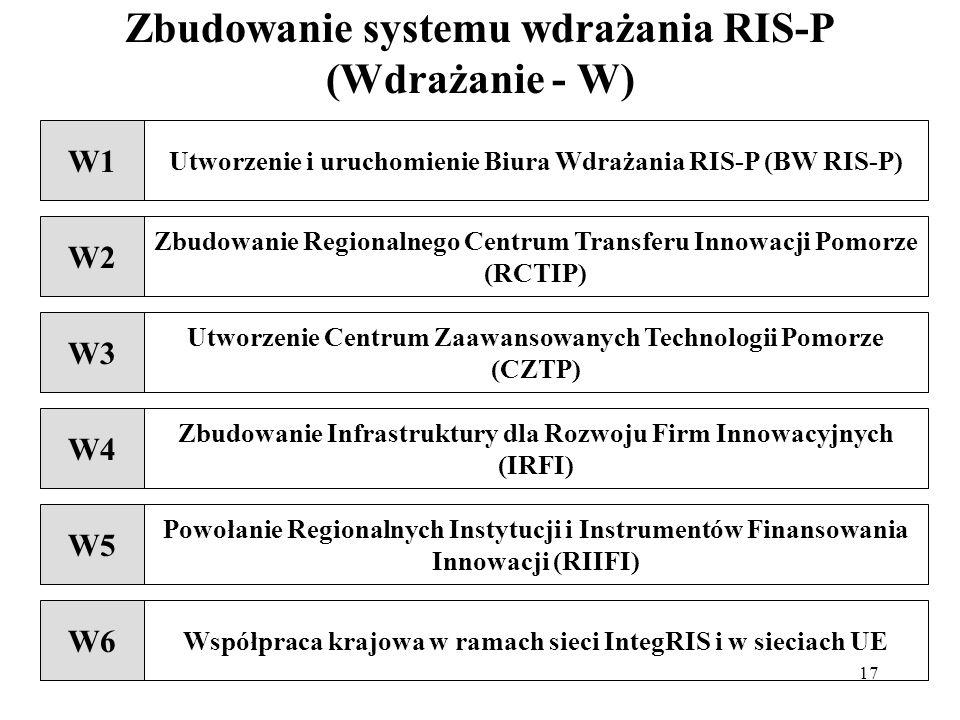 Zbudowanie systemu wdrażania RIS-P (Wdrażanie - W)