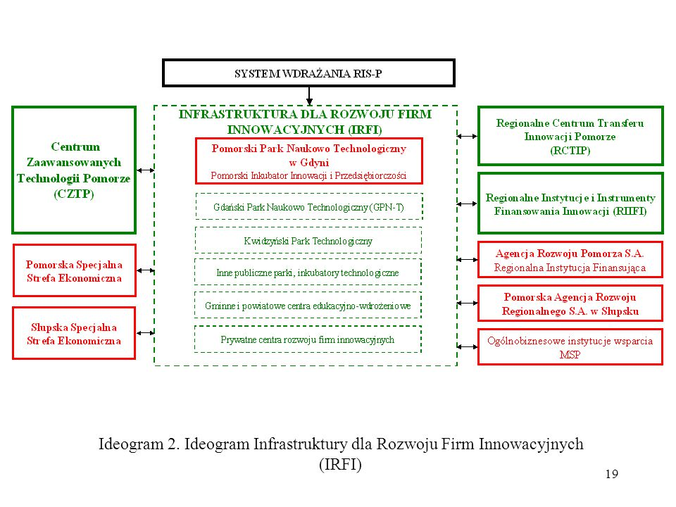 Ideogram 2. Ideogram Infrastruktury dla Rozwoju Firm Innowacyjnych
