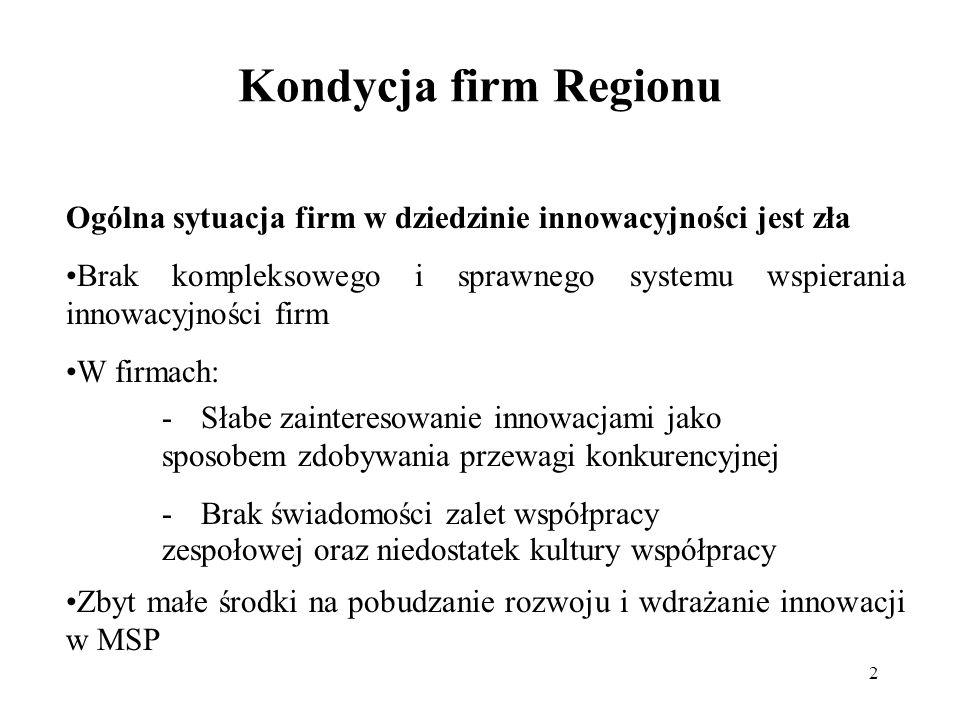 Kondycja firm Regionu Ogólna sytuacja firm w dziedzinie innowacyjności jest zła.