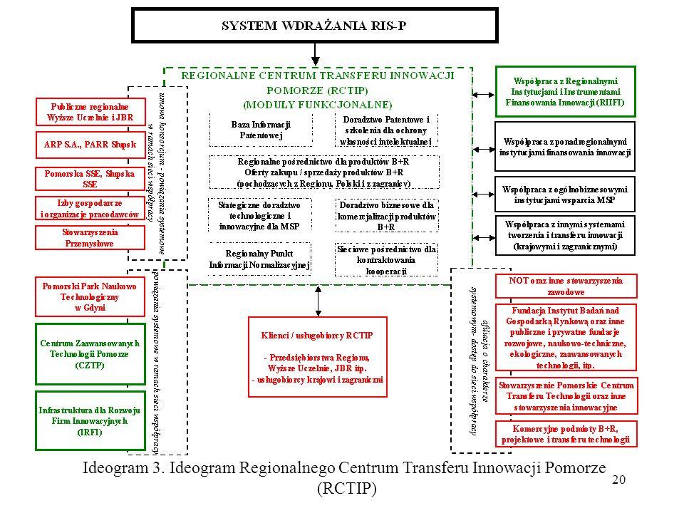 Ideogram 3. Ideogram Regionalnego Centrum Transferu Innowacji Pomorze