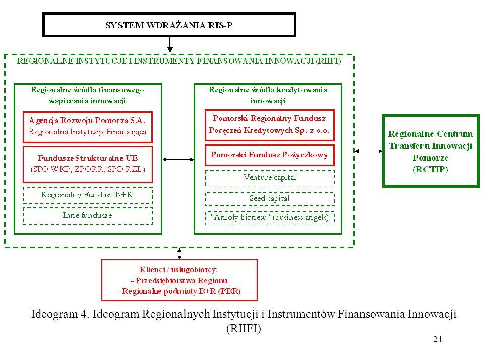Ideogram 4. Ideogram Regionalnych Instytucji i Instrumentów Finansowania Innowacji