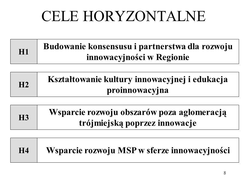 CELE HORYZONTALNE H1. Budowanie konsensusu i partnerstwa dla rozwoju innowacyjności w Regionie. H2.