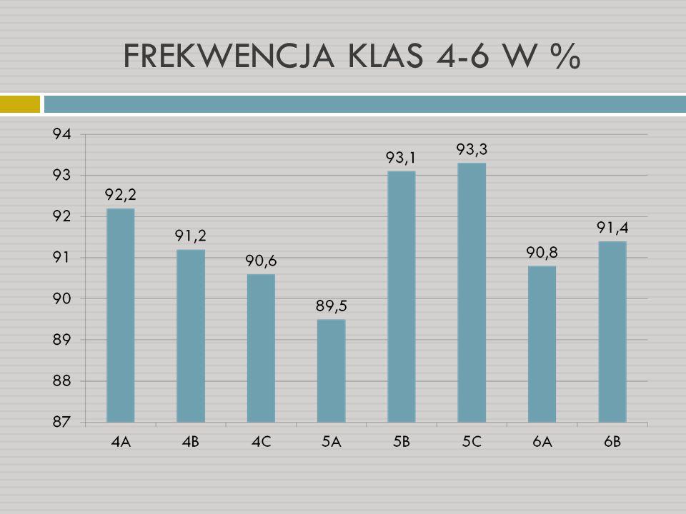 FREKWENCJA KLAS 4-6 W %