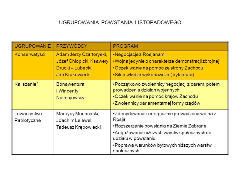 UGRUPOWANIA POWSTANIA LISTOPADOWEGO