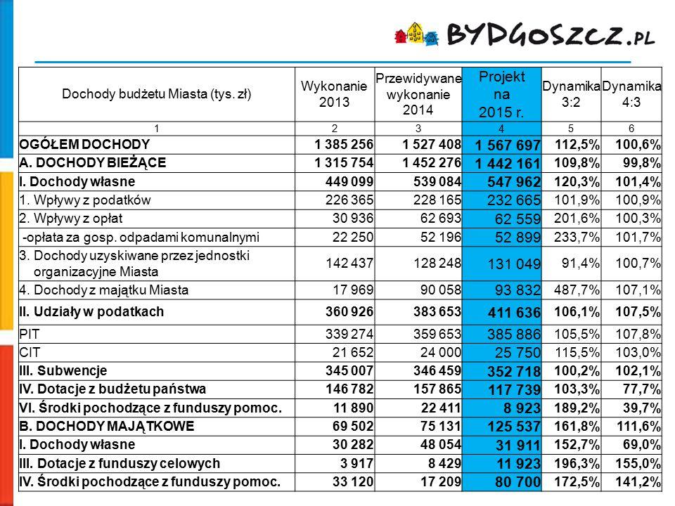 Dochody budżetu Miasta (tys. zł)
