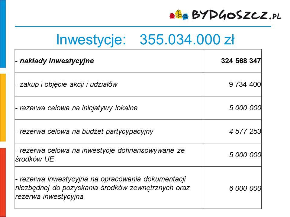 Inwestycje: 355.034.000 zł - nakłady inwestycyjne 324 568 347