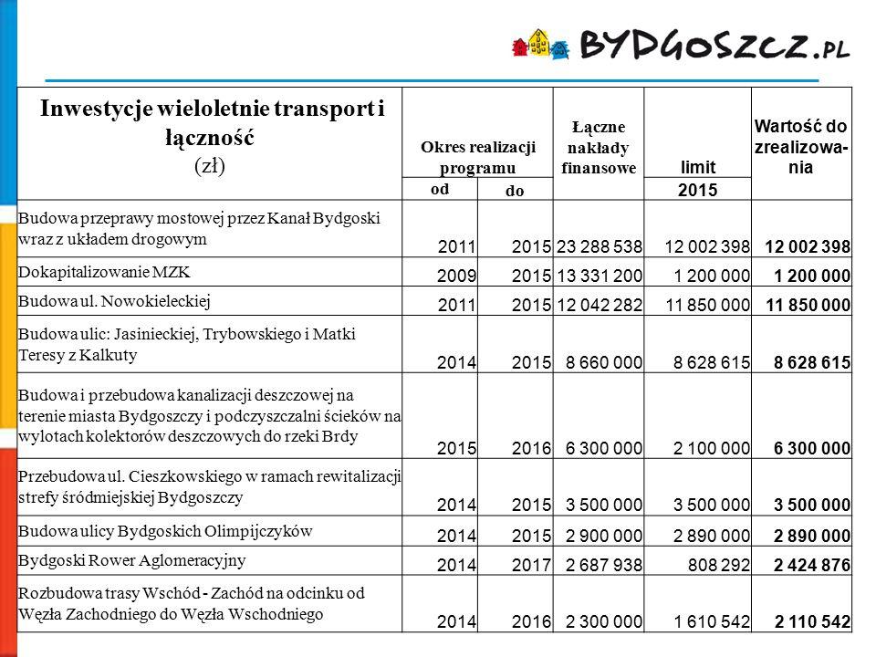 Inwestycje wieloletnie transport i łączność