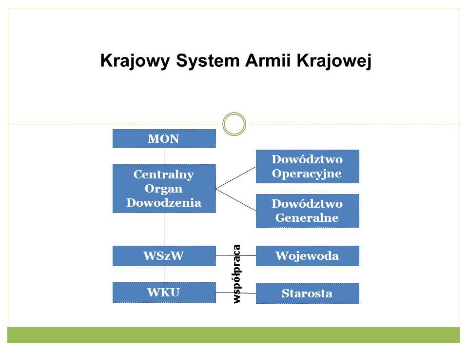 Krajowy System Armii Krajowej Centralny Organ Dowodzenia