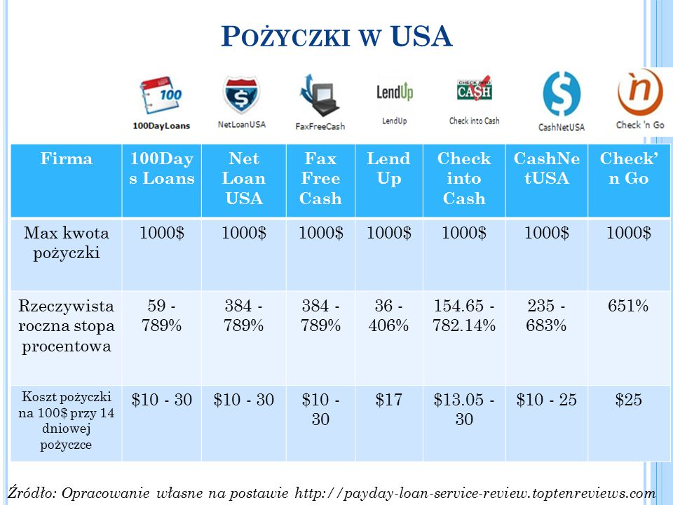 Pożyczki w USA Firma 100Days Loans Net Loan USA Fax Free Cash LendUp