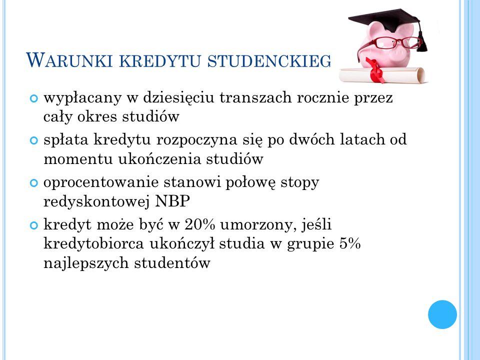 Warunki kredytu studenckiego: