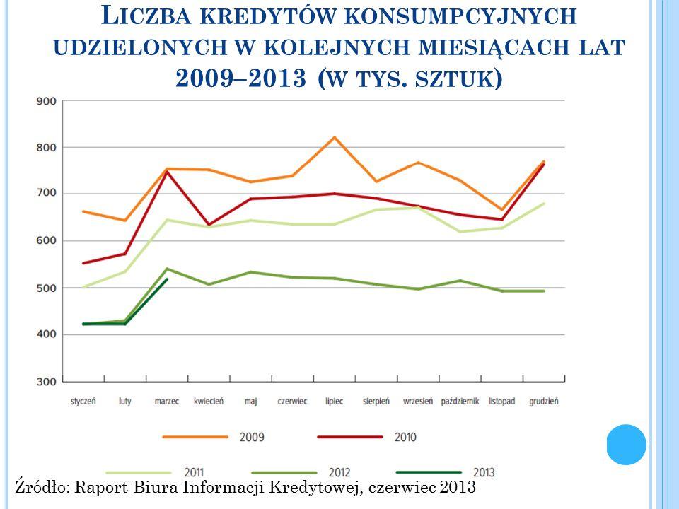 Liczba kredytów konsumpcyjnych udzielonych w kolejnych miesiącach lat 2009–2013 (w tys. sztuk)