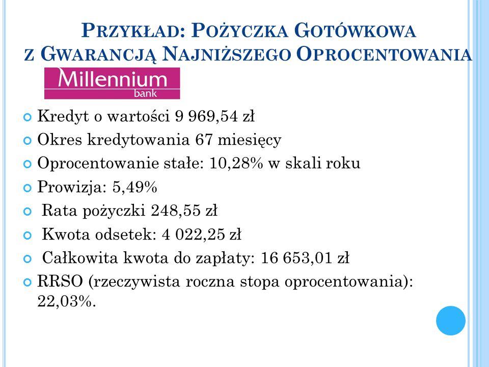 Przykład: Pożyczka Gotówkowa z Gwarancją Najniższego Oprocentowania