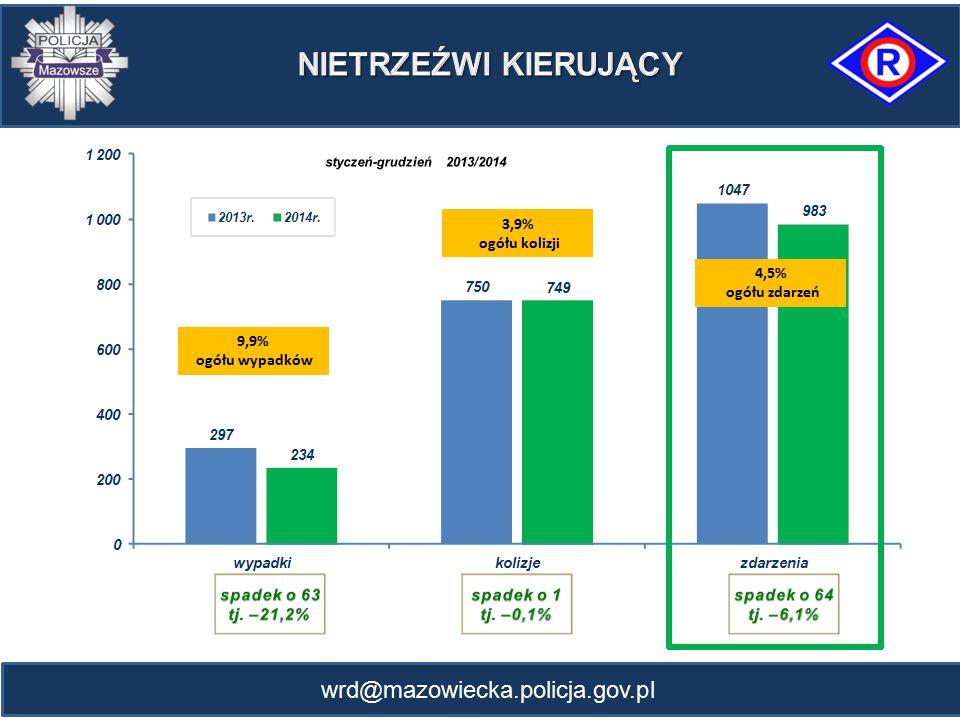 NIETRZEŹWI KIERUJĄCY wrd@mazowiecka.policja.gov.pl 3,9% ogółu kolizji