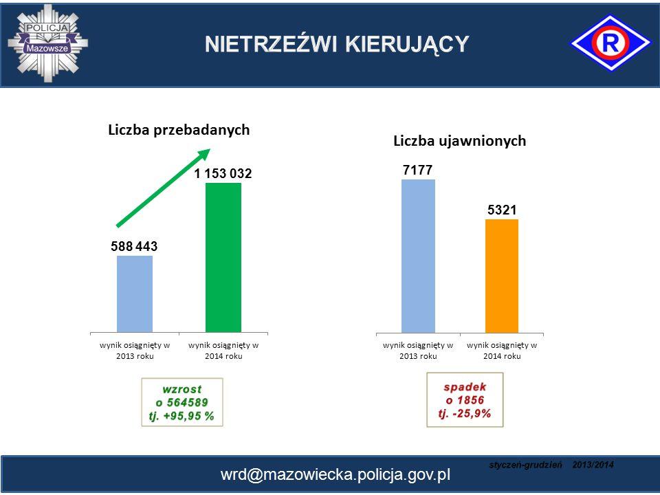 NIETRZEŹWI KIERUJĄCY wrd@mazowiecka.policja.gov.pl 7177 1 153 032 5321
