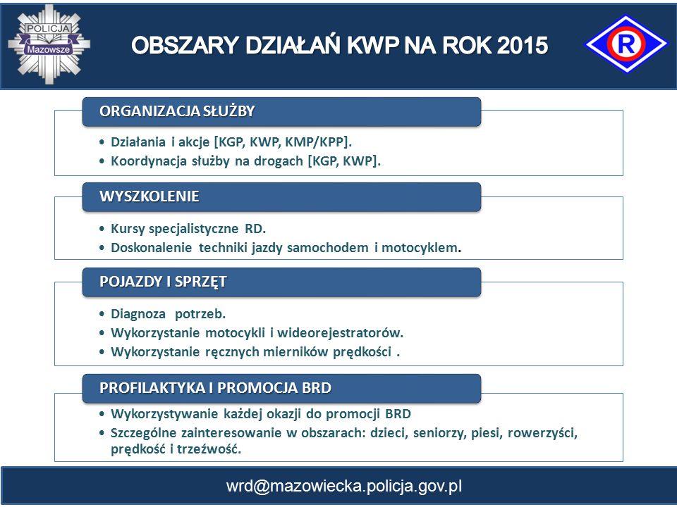OBSZARY DZIAŁAŃ KWP NA ROK 2015