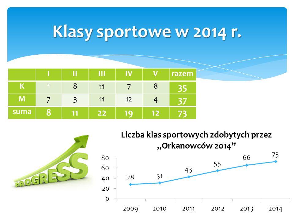 Klasy sportowe w 2014 r. 35 37 22 19 73 I II III IV V razem K 8 11 7 M