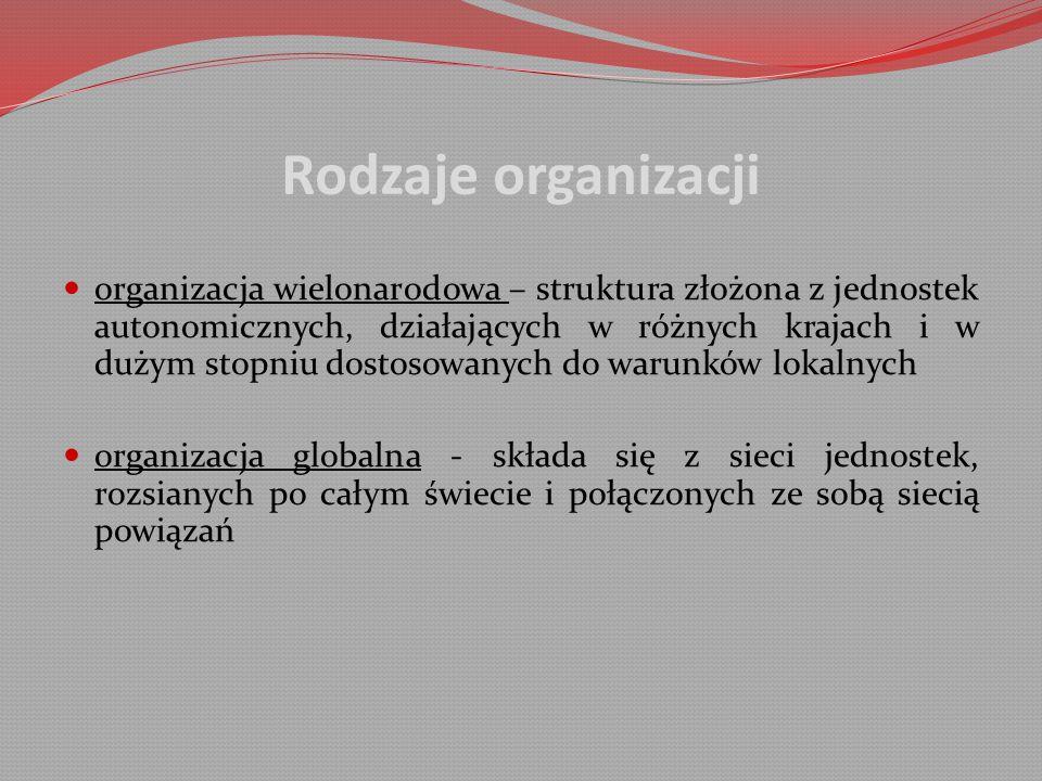 Rodzaje organizacji