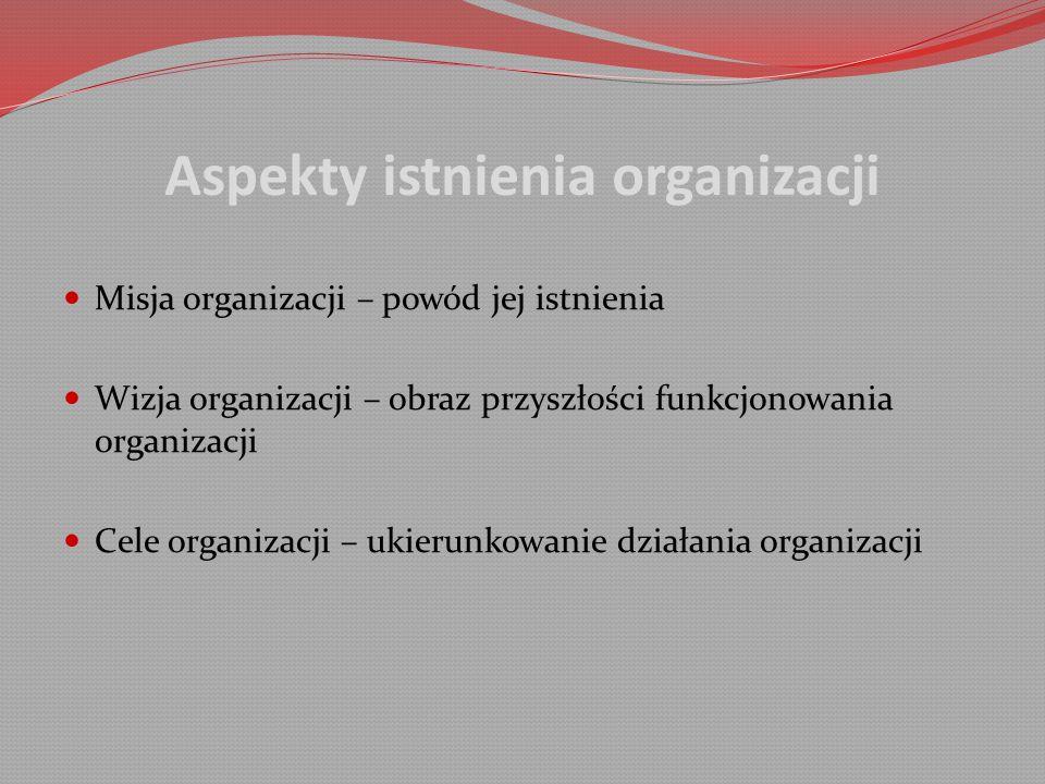 Aspekty istnienia organizacji