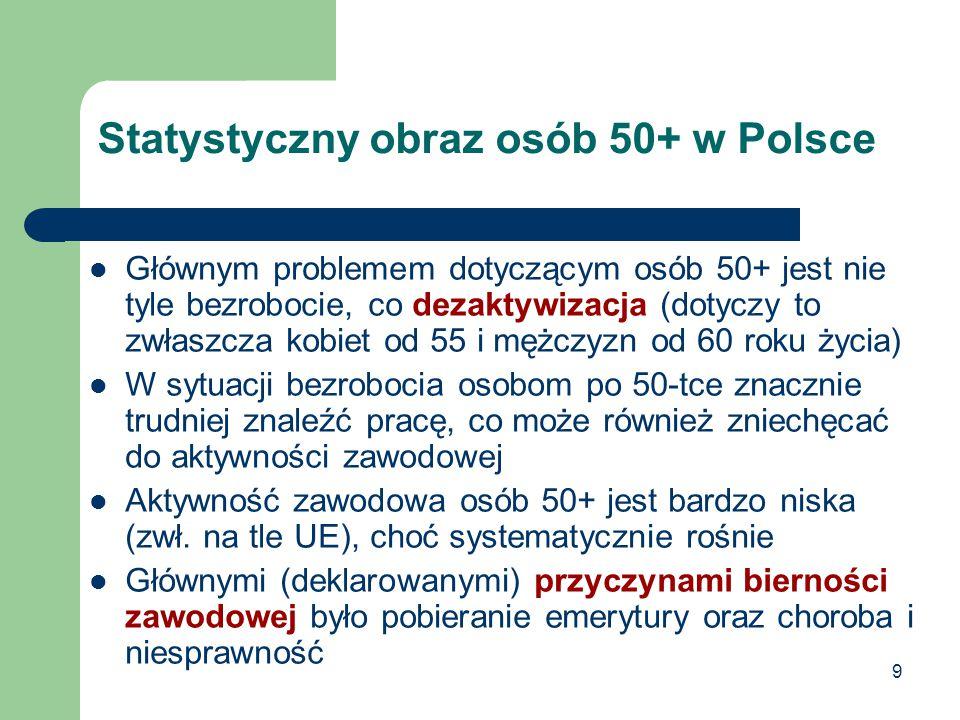 Statystyczny obraz osób 50+ w Polsce