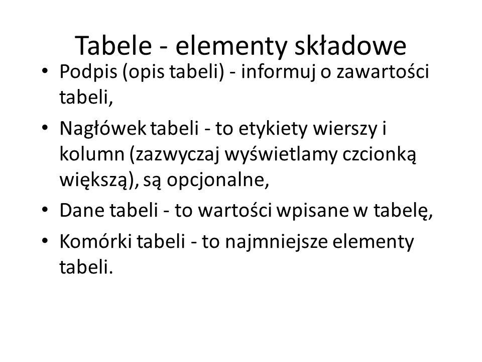 Tabele - elementy składowe
