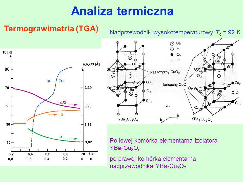 Termograwimetria (TGA)